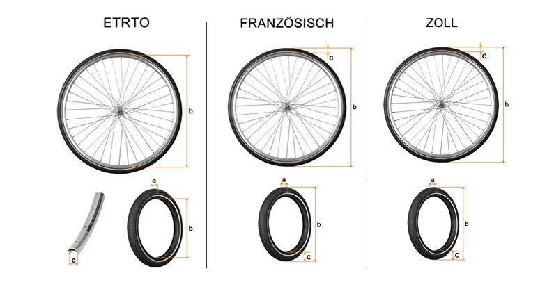 Übersicht Bestimmung Reifengröße
